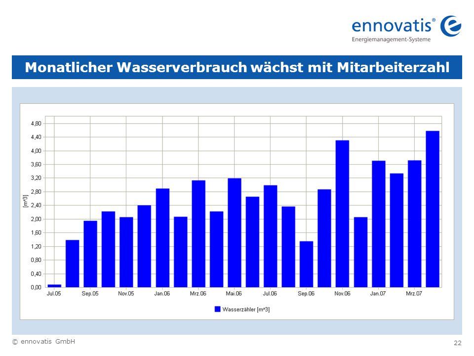 © ennovatis GmbH 22 Monatlicher Wasserverbrauch wächst mit Mitarbeiterzahl