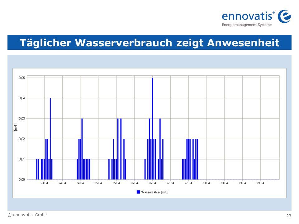 © ennovatis GmbH 23 Täglicher Wasserverbrauch zeigt Anwesenheit