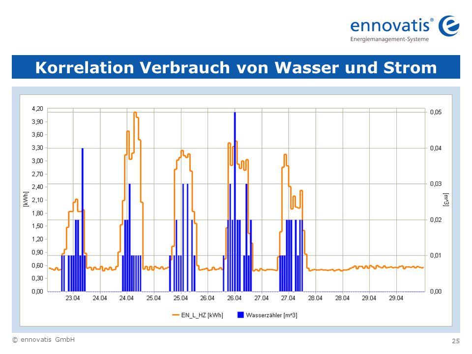 © ennovatis GmbH 25 Korrelation Verbrauch von Wasser und Strom