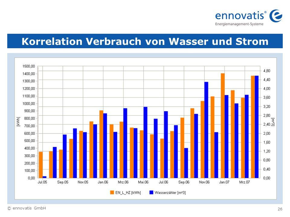 © ennovatis GmbH 26 Korrelation Verbrauch von Wasser und Strom
