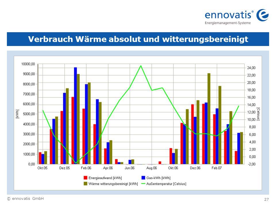 © ennovatis GmbH 27 Verbrauch Wärme absolut und witterungsbereinigt