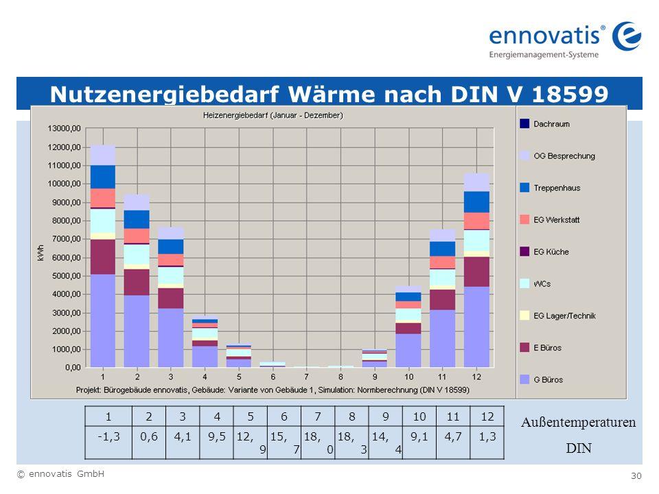 © ennovatis GmbH 30 Nutzenergiebedarf Wärme nach DIN V 18599 123456789101112 -1,30,64,19,512, 9 15, 7 18, 0 18, 3 14, 4 9,14,71,3 Außentemperaturen DI