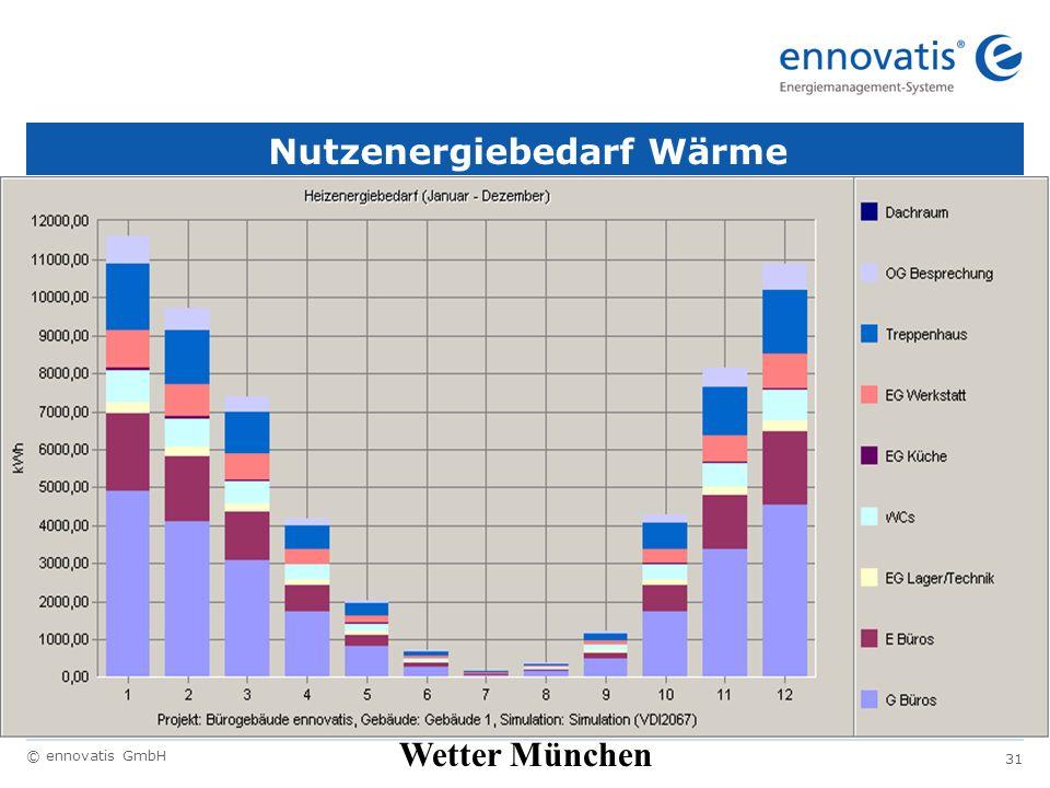 © ennovatis GmbH 31 Nutzenergiebedarf Wärme Wetter München