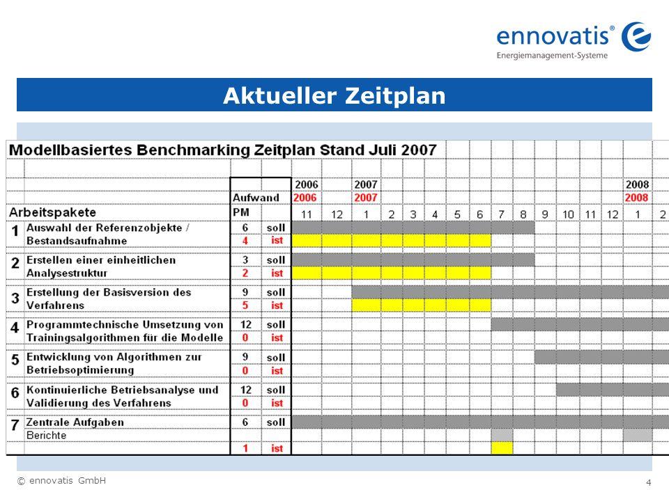 © ennovatis GmbH 4 Aktueller Zeitplan
