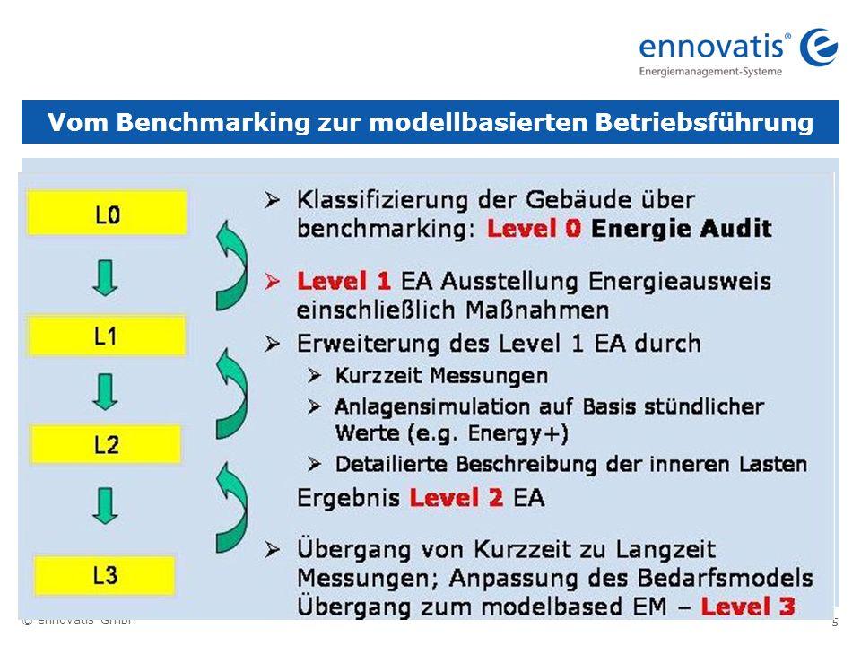 © ennovatis GmbH 5 Vom Benchmarking zur modellbasierten Betriebsführung