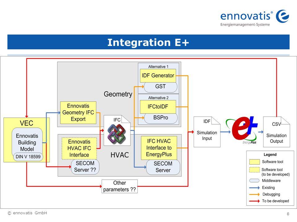 © ennovatis GmbH 9 Energieampel Bürogebäude