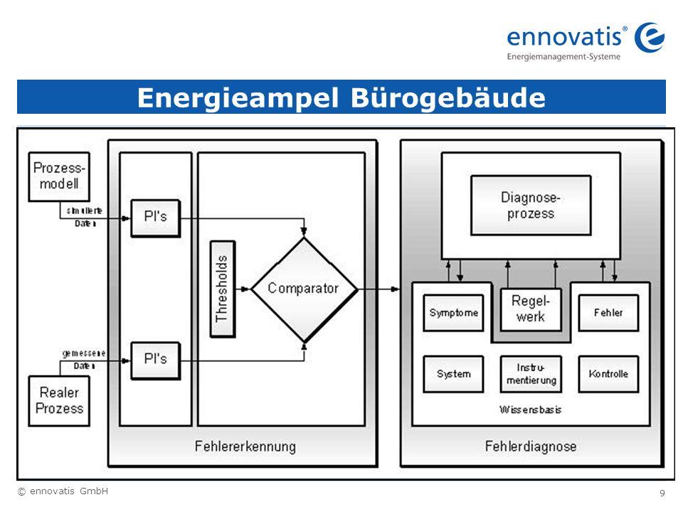 © ennovatis GmbH 30 Nutzenergiebedarf Wärme nach DIN V 18599 123456789101112 -1,30,64,19,512, 9 15, 7 18, 0 18, 3 14, 4 9,14,71,3 Außentemperaturen DIN