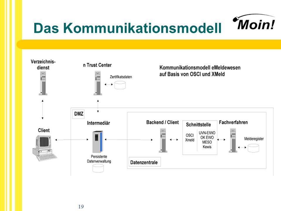 19 Das Kommunikationsmodell