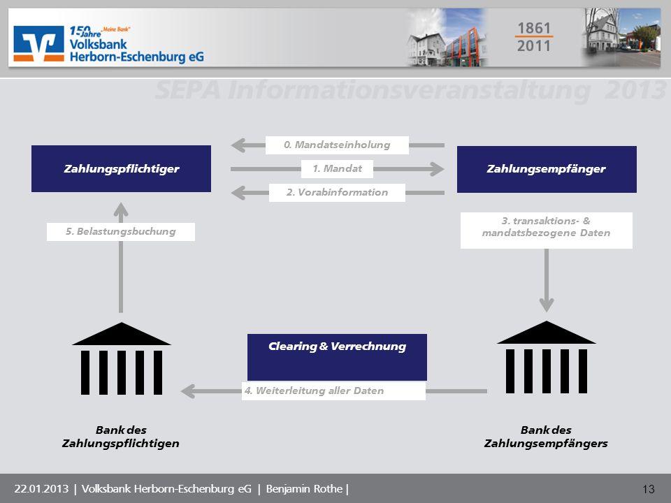 Volksbank Musterstadt eG SEPA Informationsveranstaltung 2013 22.01.2013 | Volksbank Herborn-Eschenburg eG | Benjamin Rothe | 13 Zahlungspflichtiger Za