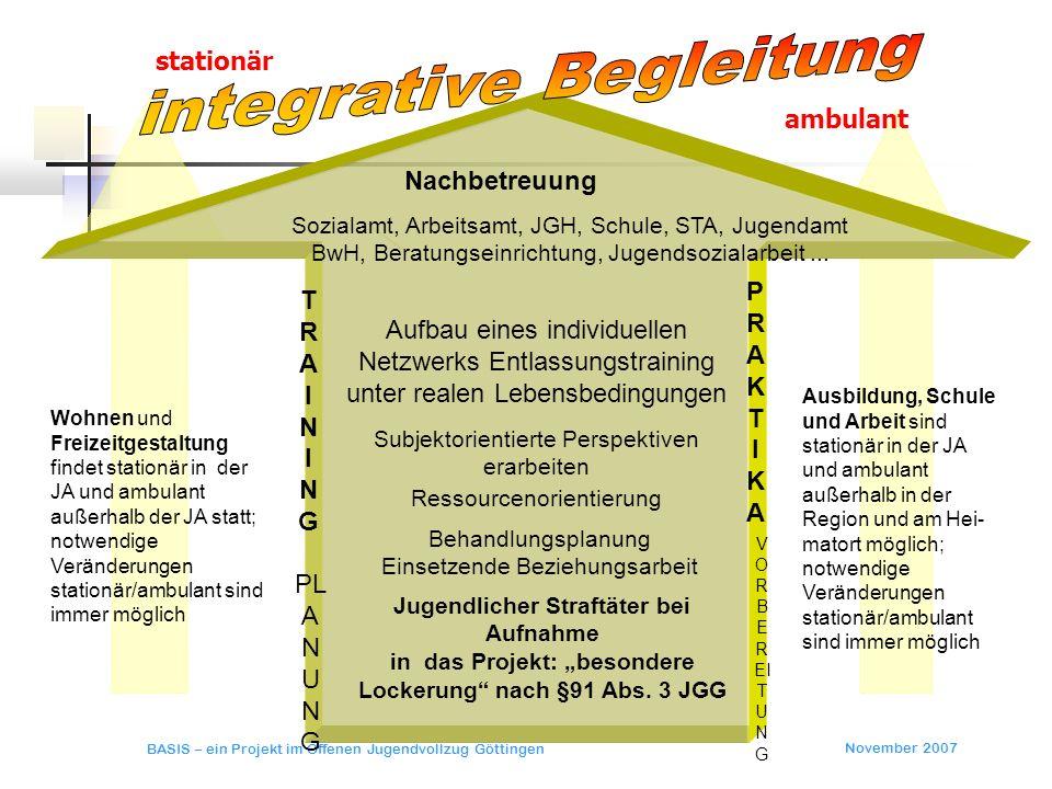 November 2007 BASIS – ein Projekt im Offenen Jugendvollzug Göttingen Sozialamt, Arbeitsamt, JGH, Schule, STA, Jugendamt BwH, Beratungseinrichtung, Jug