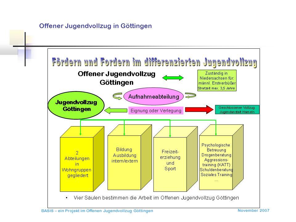 November 2007 BASIS – ein Projekt im Offenen Jugendvollzug Göttingen BASIS – Entlassungsbegleitung aus Jugendvollzug Hilfe, Unterstützung, Beratung und Kontrolle brauchen transparente Information, Zuständigkeit, Verantwortungsbewusstsein, ganz besonders aber Kontinuität
