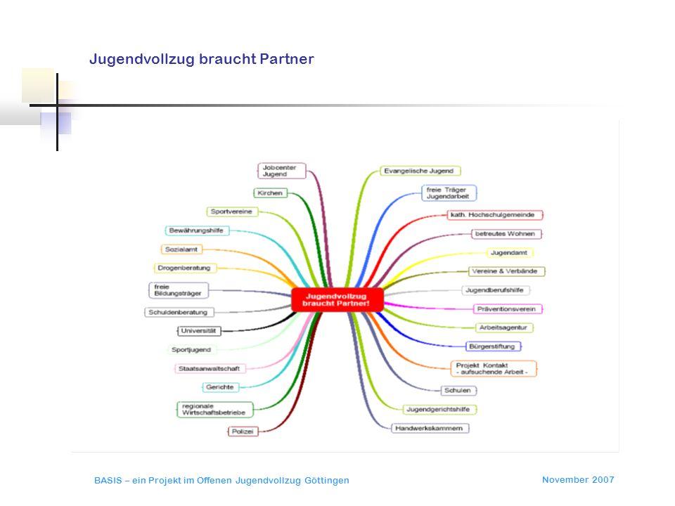 November 2007 BASIS – ein Projekt im Offenen Jugendvollzug Göttingen Partner sind da – wer ist dran?