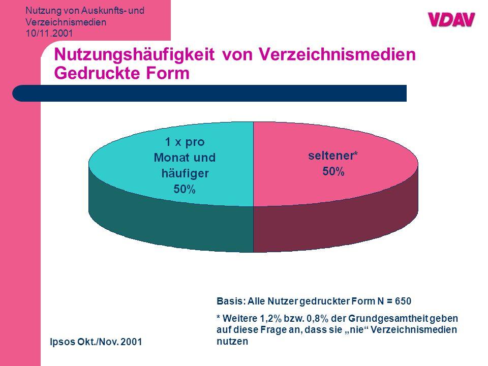 Nutzung von Auskunfts- und Verzeichnismedien 10/11.2001 Nutzungshäufigkeit von Verzeichnismedien Gedruckte Form Ipsos Okt./Nov.
