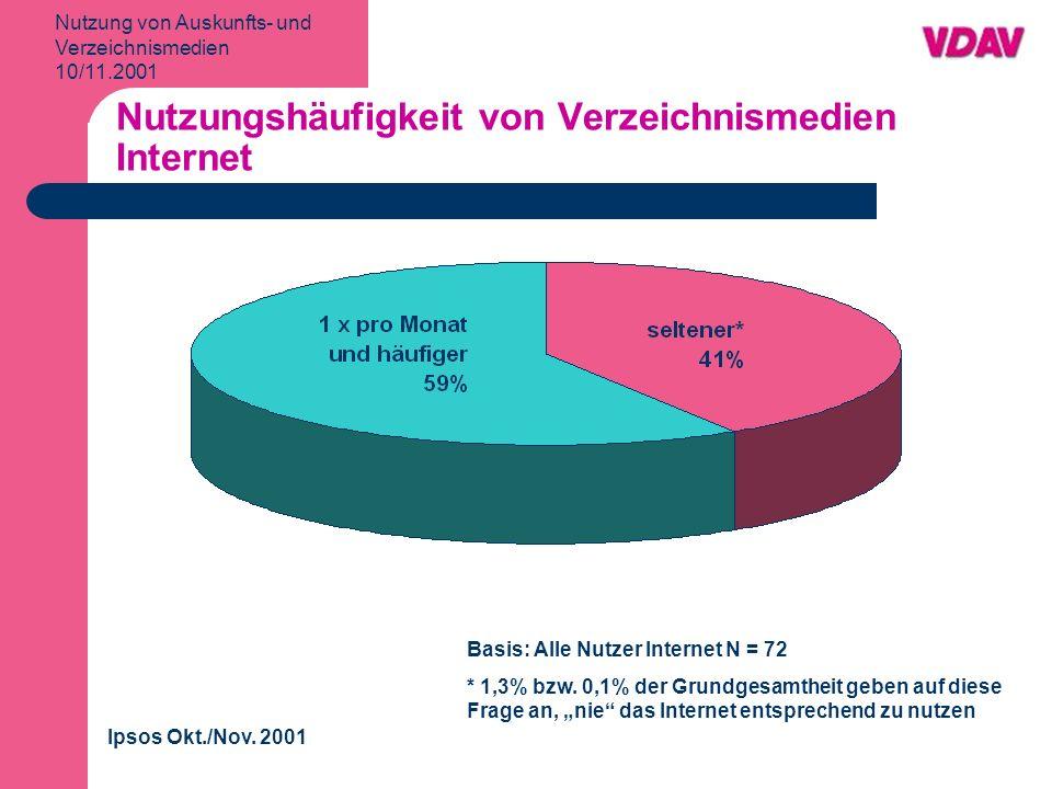 Nutzung von Auskunfts- und Verzeichnismedien 10/11.2001 Nutzungshäufigkeit von Verzeichnismedien Internet Ipsos Okt./Nov.