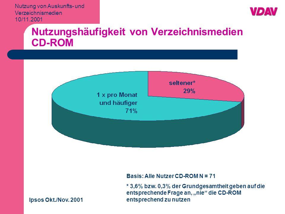 Nutzung von Auskunfts- und Verzeichnismedien 10/11.2001 Nutzungshäufigkeit von Verzeichnismedien CD-ROM Ipsos Okt./Nov.