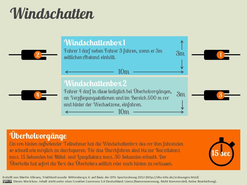 Windschatten Erstellt von Martin Vibrans, TriathlonFreunde Wittenberg e.V. auf Basis der DTU Sportordnung 2012 (http://dtu-info.de/ordnungen.html) Die