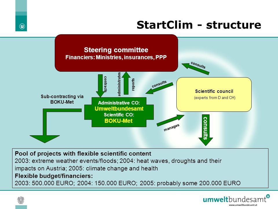 08.04.2005 | Folie 3 StartClim 2003 Project management IMP / BOKU Umweltbundesamt Scientific council international experts (CH, D, I) Steering committee of the financing institutions OENB, Austrian hail insurance, BMBWK, BMLFUW, BMWA, UBA,...