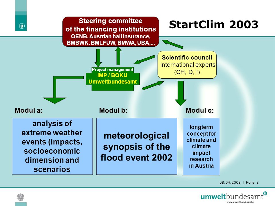 08.04.2005 | Folie 4 StartClim2003 - projects StartClim.1: Quality control and statistical characteristics of selected climate parameters on the basis of daily values in the face of Extreme Value Analysis Central Institute of Meteorology and Geodynamics Wolfgang Schöner, Ingeborg Auer, Reinhard Böhm, Sabina Thaler StartClim.2: Analysis of the representativeness of a data collected over a span of fifty years for the description of the variability of climatic extremes Central Institute of Meteorology and Geodynamics Ingeborg Auer, Reinhard Böhm, Eva Korus, Wolfgang Schöner StartClim.3a: Extreme Events: Documentation of hazardous events in Austria such as rock avalanches, floods, debris flows, landslides, and avalanches Institute of Forest and Mountain-Risk Engineering, BOKU - University of Natural Resources and Applied Life Sciences Dieter Rickenmann, Egon Ganahl StartClim.3b: Documentation of the impact of extreme weather events on agricultural production ARC Seibersdorf research Gerhard Soja, Anna-Maria Soja StartClim.3c: Meteorological extreme Event Data information system for the Eastern Alpine region - MEDEA Federal Environment Agency, Martin König, Herbert Schentz, Johann Weigl IIASA, Mathias Jonas, Tatiana Ermolieva All reports can be found under http://www.austroclim.at/startclim/index.htmhttp://www.austroclim.at/startclim/index.htm