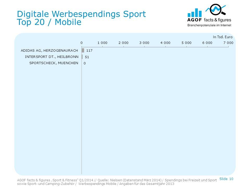 Digitale Werbespendings Sport Top 20 / Mobile Slide 10 In Tsd.