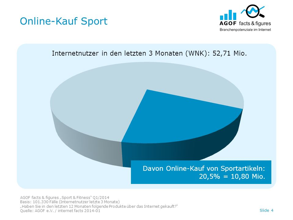 Online-Kauf Sport AGOF facts & figures Sport & Fitness Q1/2014 Basis: 101.330 Fälle (Internetnutzer letzte 3 Monate) Haben Sie in den letzten 12 Monaten folgende Produkte über das Internet gekauft.