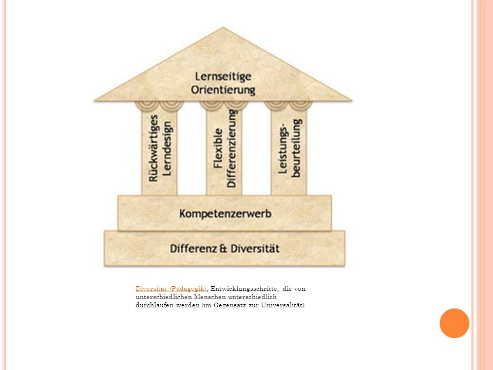 Diversität (Pädagogik)Diversität (Pädagogik), Entwicklungsschritte, die von unterschiedlichen Menschen unterschiedlich durchlaufen werden (im Gegensatz zur Universalität)