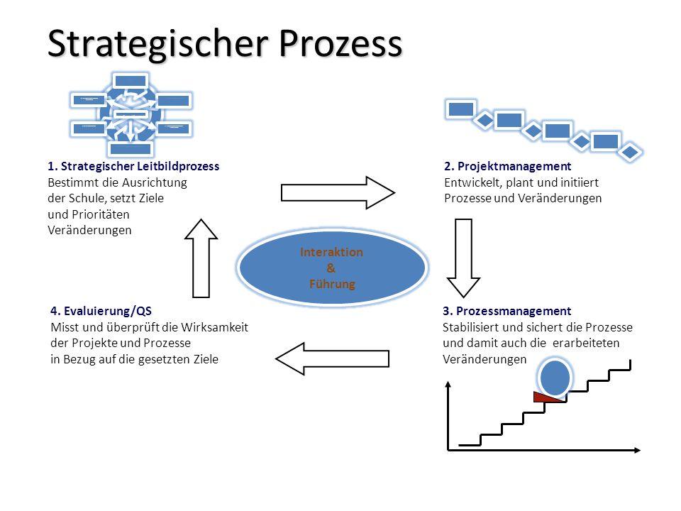 Strategischer Prozess II. strategischen Handlungsrahmen entwickeln III. Handlungsrahmen mit Aktionen füllen (Ideen sammeln) V. Verantwortliche einbind