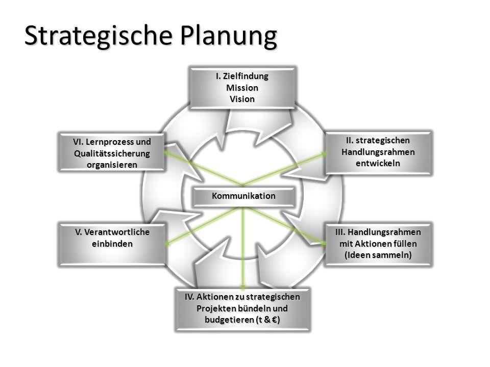 Strategische Planung II. strategischen Handlungsrahmen entwickeln III. Handlungsrahmen mit Aktionen füllen (Ideen sammeln) V. Verantwortliche einbinde