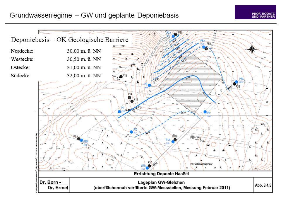 Grundwasserregime – GW und geplante Deponiebasis Deponiebasis = OK Geologische Barriere