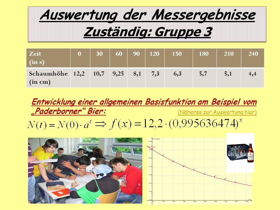 Auswertung der Messergebnisse Zuständig: Gruppe 3 Zeit (in s) 0 30 60 90 120 150 180 210 240 Schaumhöhe (in cm) 12,210,79,25 8,1 7,3 6,3 5,7 5,1 4,4 E