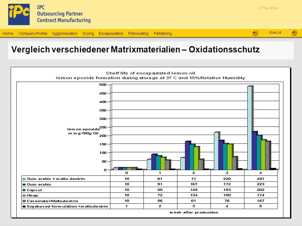 Company ProfileHomeAgglomerationEncapsulationFilmcoatingPelletizingDrying Slide 18 17 May 2014 Vergleich verschiedener Matrixmaterialien – Oxidationss