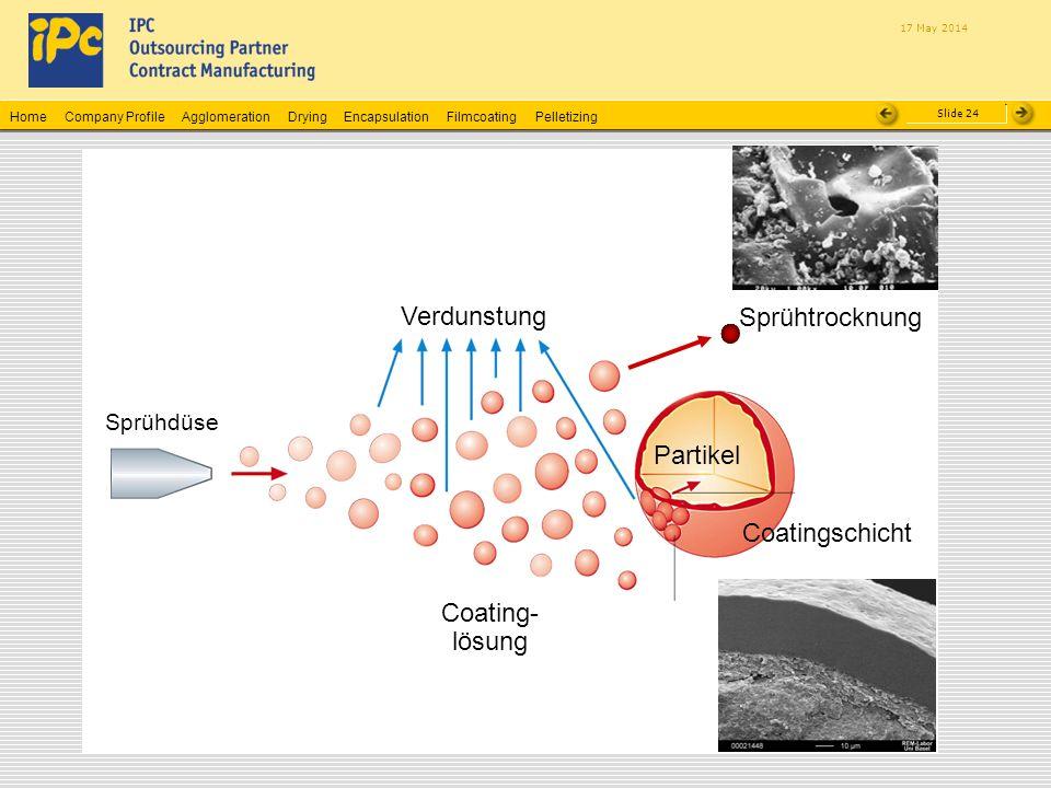Company ProfileHomeAgglomerationEncapsulationFilmcoatingPelletizingDrying Slide 24 17 May 2014 Sprühdüse Partikel Verdunstung Coatingschicht Coating-