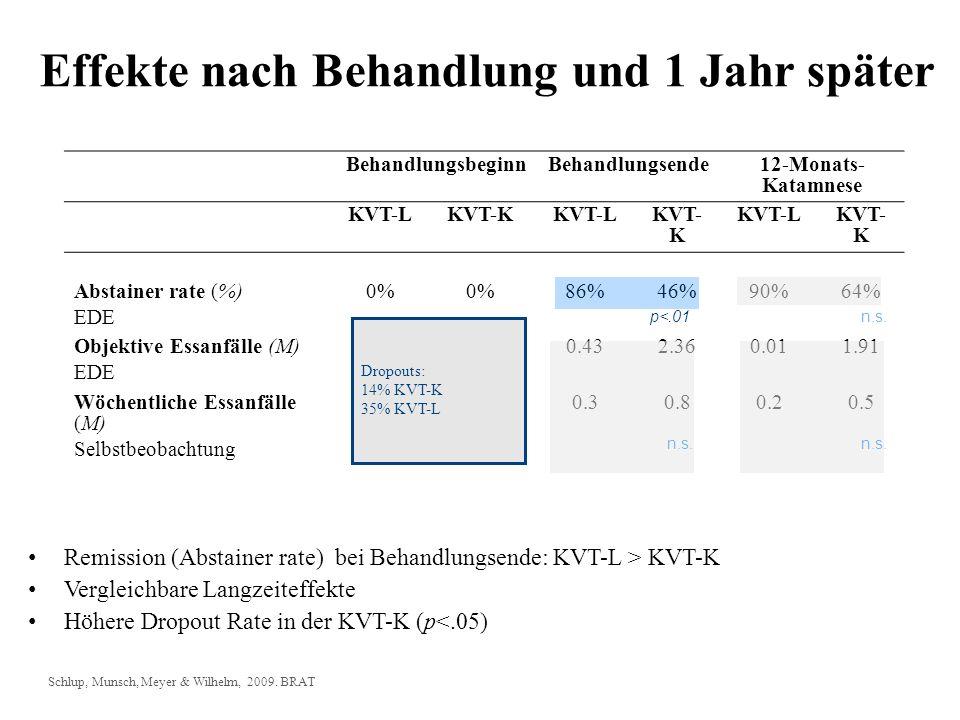 BehandlungsbeginnBehandlungsende12-Monats- Katamnese KVT-LKVT-KKVT-LKVT- K KVT-LKVT- K Abstainer rate (%) EDE 0% 86%46%90%64% Objektive Essanfälle (M)