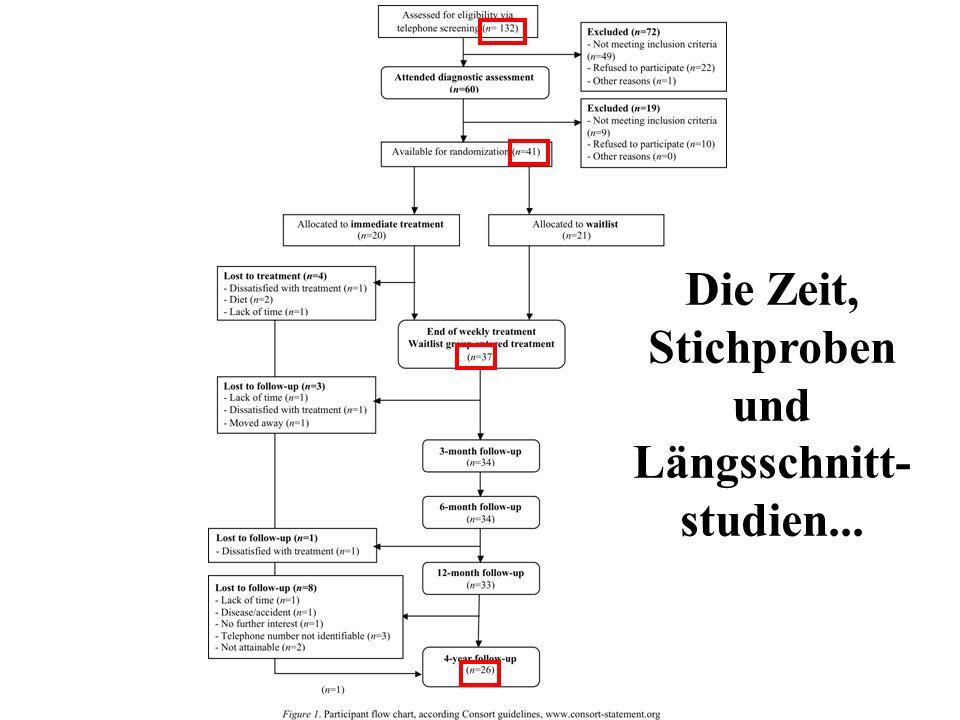 Die Zeit, Stichproben und Längsschnitt- studien...