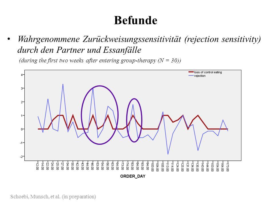 Wahrgenommene Zurückweisungssensitivität (rejection sensitivity) durch den Partner und Essanfälle (during the first two weeks after entering group-the