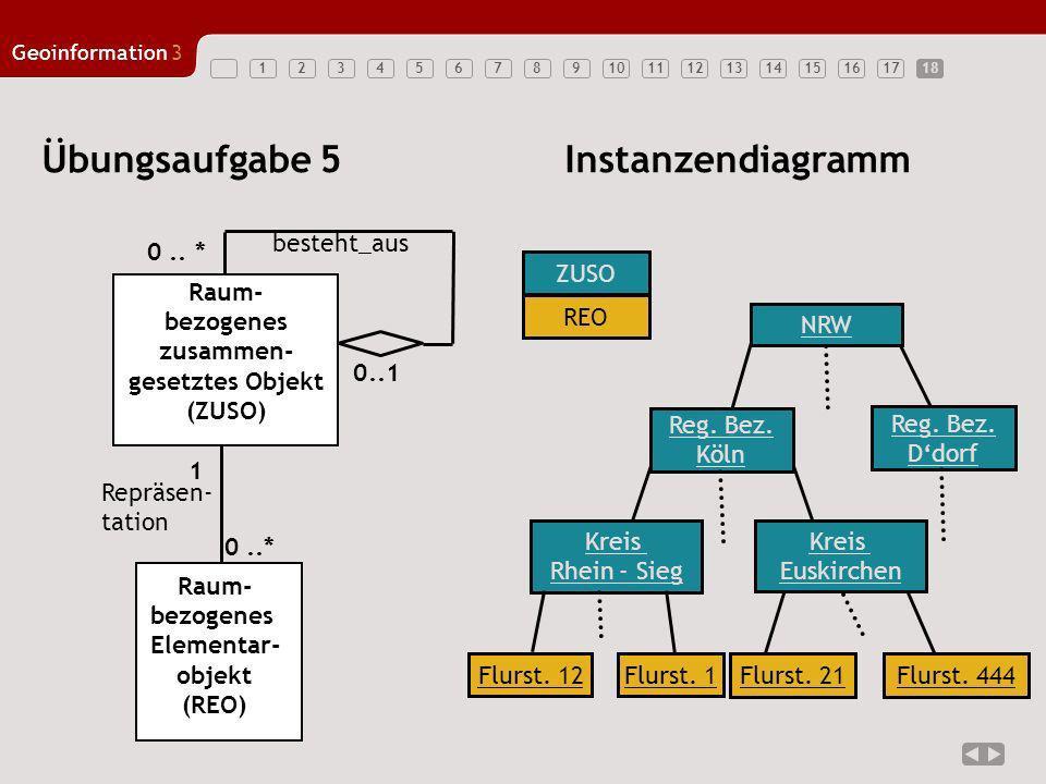 123456789101112131415161718 Geoinformation3 18 Übungsaufgabe 5Instanzendiagramm Raum- bezogenes Elementar- objekt (REO) 0..* Repräsen- tation Raum- be