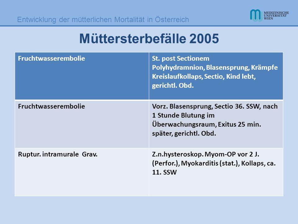 Entwicklung der mütterlichen Mortalität in Österreich Müttersterbefälle 2005 FruchtwasserembolieSt. post Sectionem Polyhydramnion, Blasensprung, Krämp