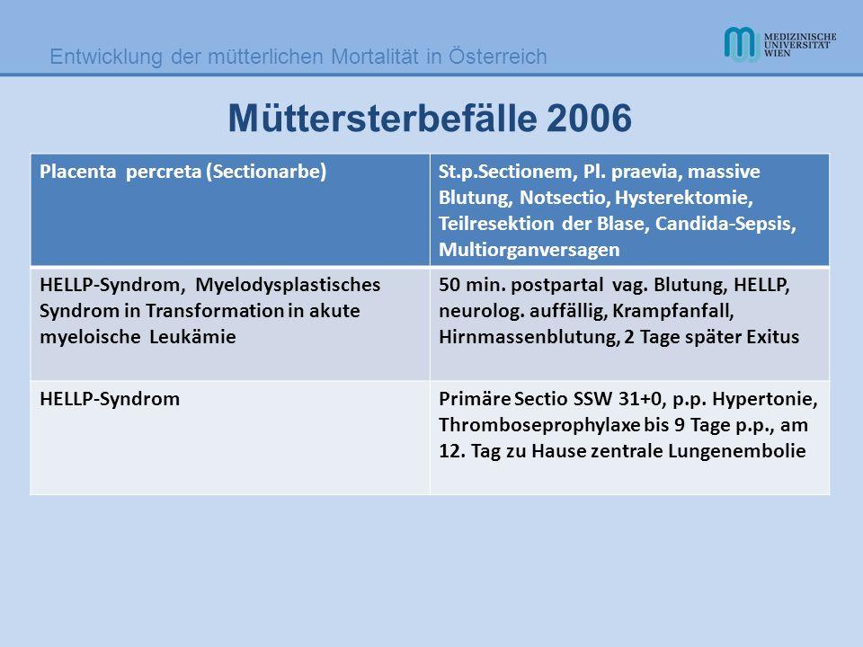 Entwicklung der mütterlichen Mortalität in Österreich Müttersterbefälle 2006 Placenta percreta (Sectionarbe)St.p.Sectionem, Pl. praevia, massive Blutu