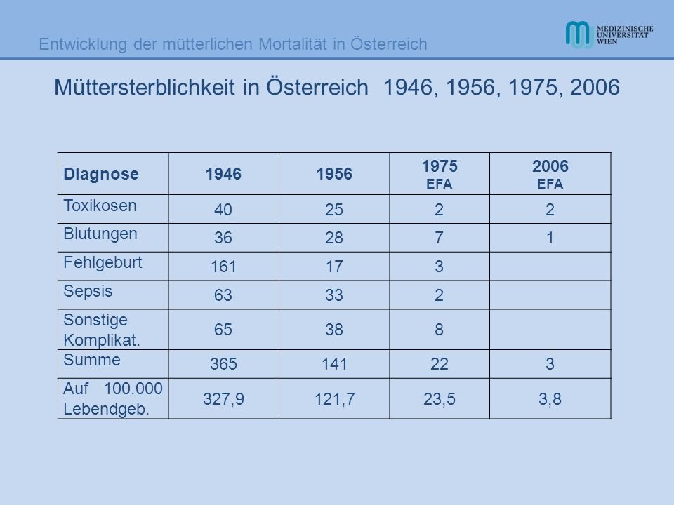 Entwicklung der mütterlichen Mortalität in Österreich Müttersterbefälle 2000 – 2006 2000200120022003200420052006 Direkte4631233 Indirekte1423 Nicht gest.bed 111 5783633