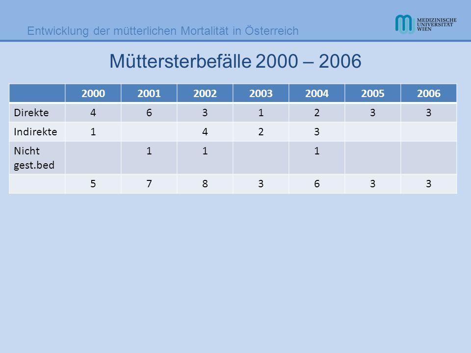 Entwicklung der mütterlichen Mortalität in Österreich Müttersterbefälle 2000 – 2006 2000200120022003200420052006 Direkte4631233 Indirekte1423 Nicht ge