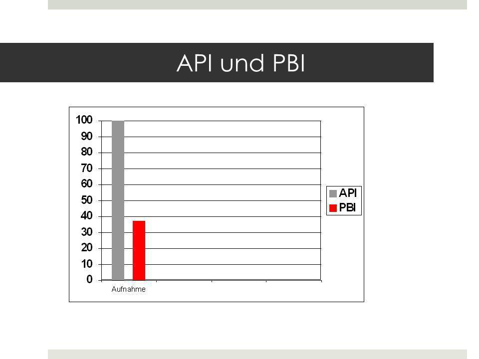 API und PBI