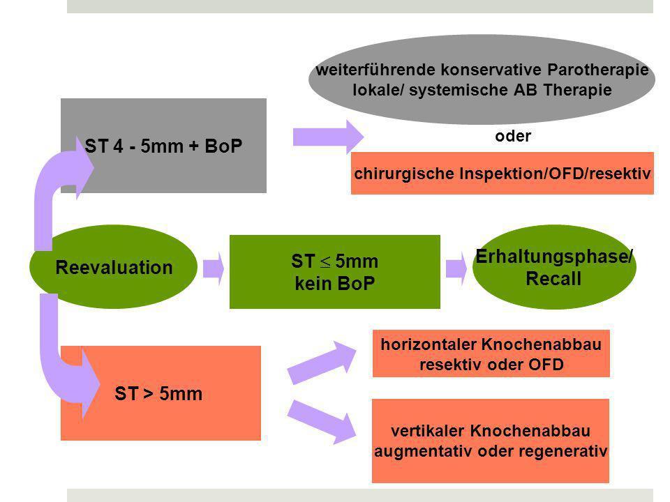 Reevaluation ST 4 - 5mm + BoP ST 5mm kein BoP ST > 5mm chirurgische Inspektion/OFD/resektiv horizontaler Knochenabbau resektiv oder OFD Erhaltungsphase/ Recall vertikaler Knochenabbau augmentativ oder regenerativ weiterführende konservative Parotherapie lokale/ systemische AB Therapie oder