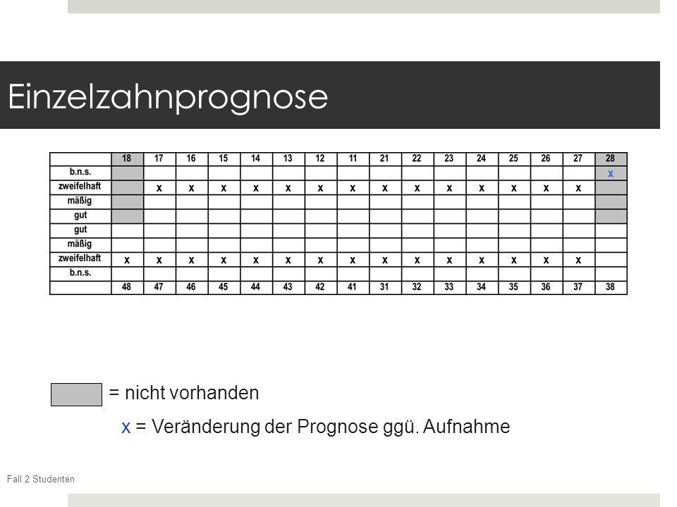 Fall 2 Studenten Einzelzahnprognose = nicht vorhanden Xx = Veränderung der Prognose ggü. Aufnahme