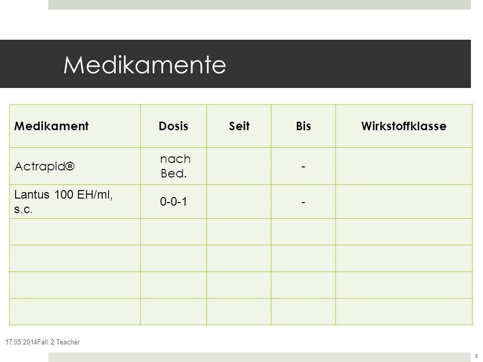 17.05.2014Fall 2 Teacher 8 Medikamente MedikamentDosisSeitBisWirkstoffklasse Actrapid® nach Bed. - Lantus 100 EH/ml, s.c. 0-0-1-