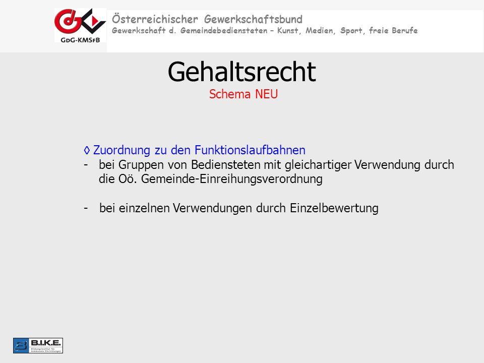 Österreichischer Gewerkschaftsbund Gewerkschaft d. Gemeindebediensteten – Kunst, Medien, Sport, freie Berufe Gehaltsrecht Schema NEU Zuordnung zu den