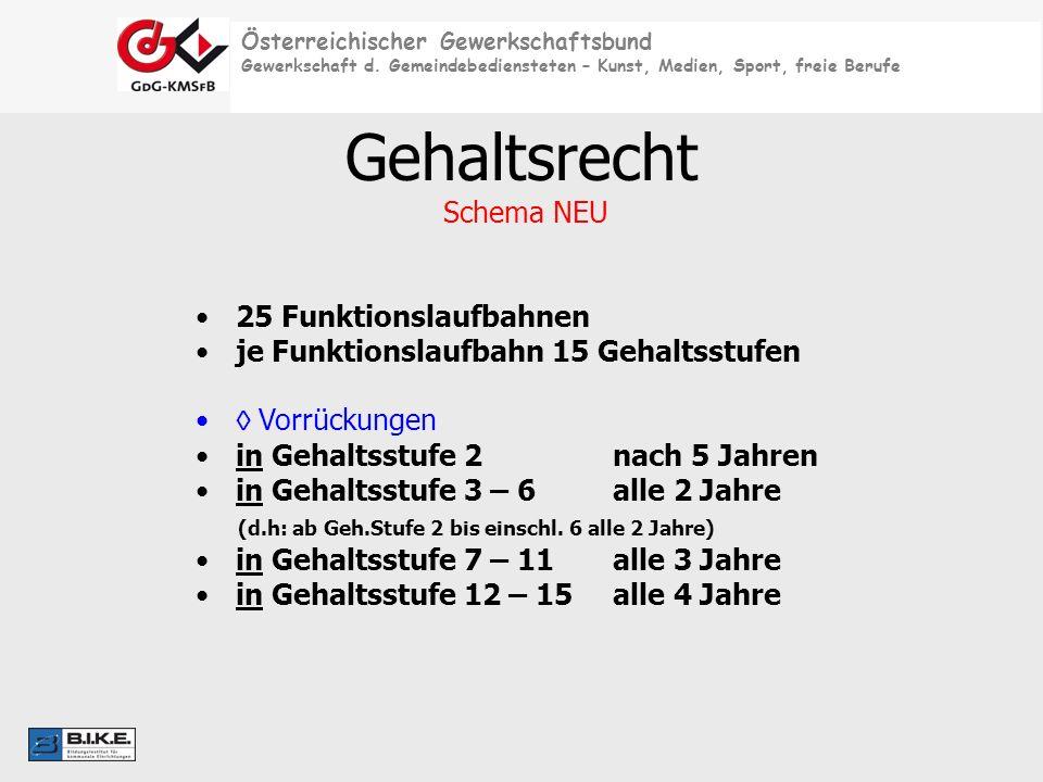 Österreichischer Gewerkschaftsbund Gewerkschaft d. Gemeindebediensteten – Kunst, Medien, Sport, freie Berufe Gehaltsrecht Schema NEU 25 Funktionslaufb