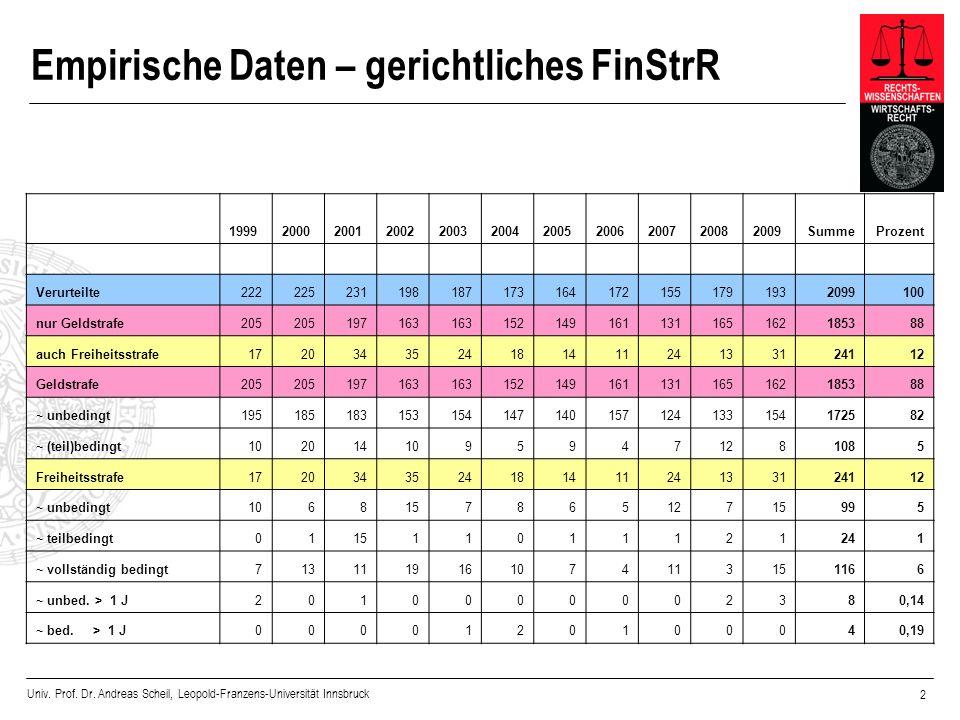 Univ. Prof. Dr. Andreas Scheil, Leopold-Franzens-Universität Innsbruck 2 Empirische Daten – gerichtliches FinStrR 199920002001200220032004200520062007