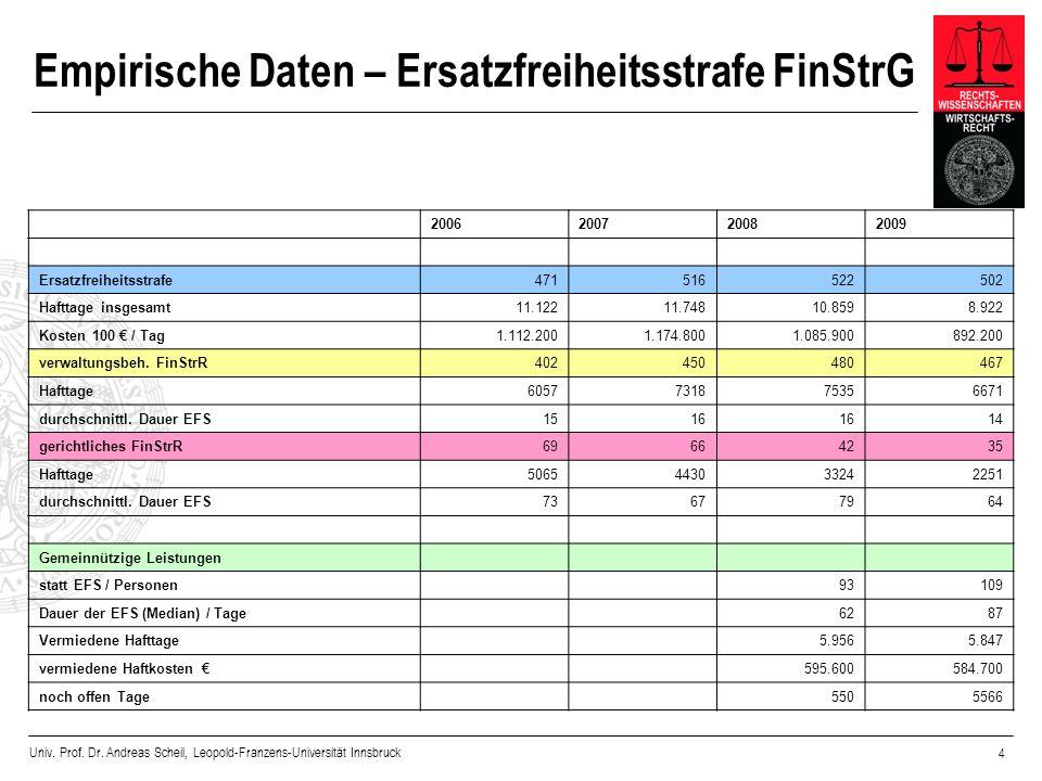 Univ. Prof. Dr. Andreas Scheil, Leopold-Franzens-Universität Innsbruck 4 Empirische Daten – Ersatzfreiheitsstrafe FinStrG 2006200720082009 Ersatzfreih