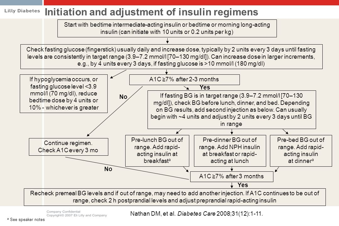 Initiation and adjustment of insulin regimens Start with bedtime intermediate-acting insulin or bedtime or morning long-acting insulin (can initiate w
