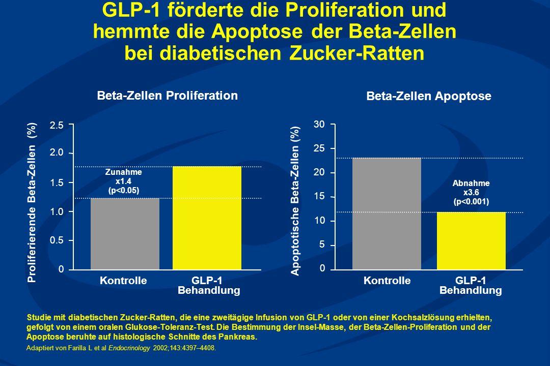 GLP-1 förderte die Proliferation und hemmte die Apoptose der Beta-Zellen bei diabetischen Zucker-Ratten Studie mit diabetischen Zucker-Ratten, die eine zweitägige Infusion von GLP-1 oder von einer Kochsalzlösung erhielten, gefolgt von einem oralen Glukose-Toleranz-Test.