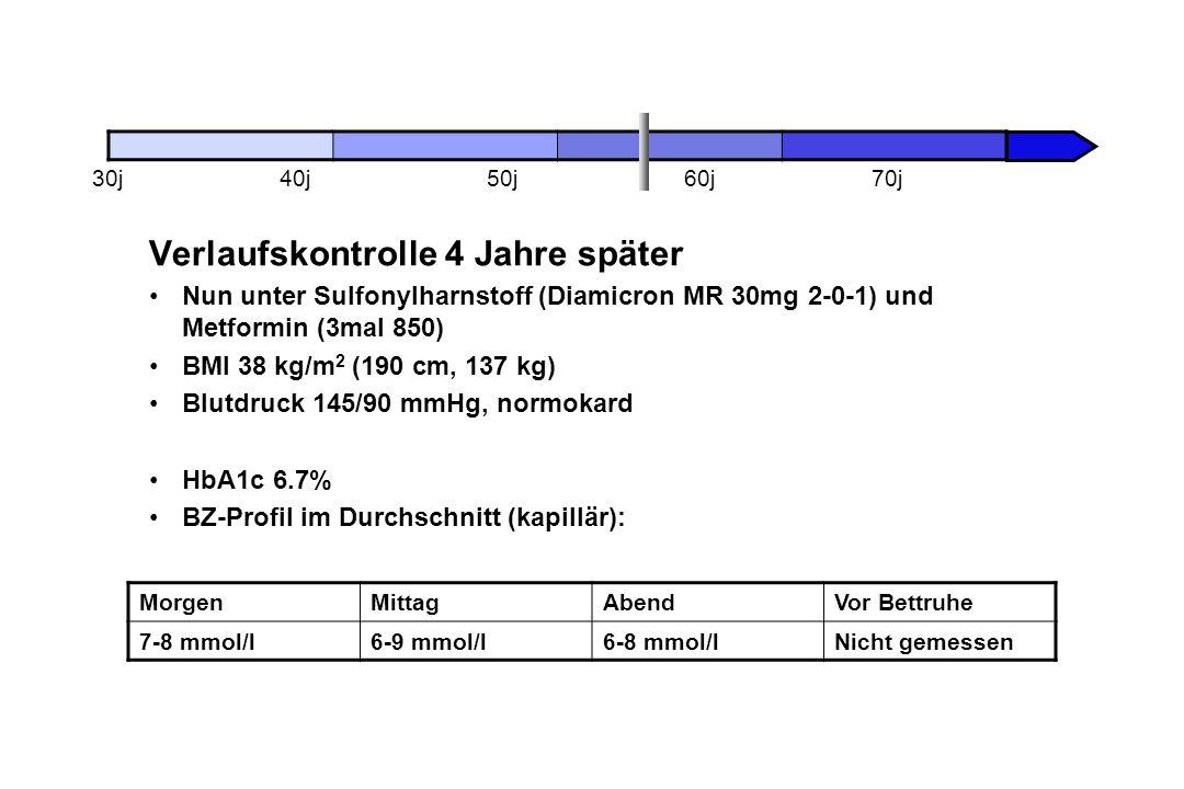 Verlaufskontrolle 4 Jahre später Nun unter Sulfonylharnstoff (Diamicron MR 30mg 2-0-1) und Metformin (3mal 850) BMI 38 kg/m 2 (190 cm, 137 kg) Blutdruck 145/90 mmHg, normokard HbA1c 6.7% BZ-Profil im Durchschnitt (kapillär): 30j40j50j60j70j MorgenMittagAbendVor Bettruhe 7-8 mmol/l6-9 mmol/l6-8 mmol/lNicht gemessen